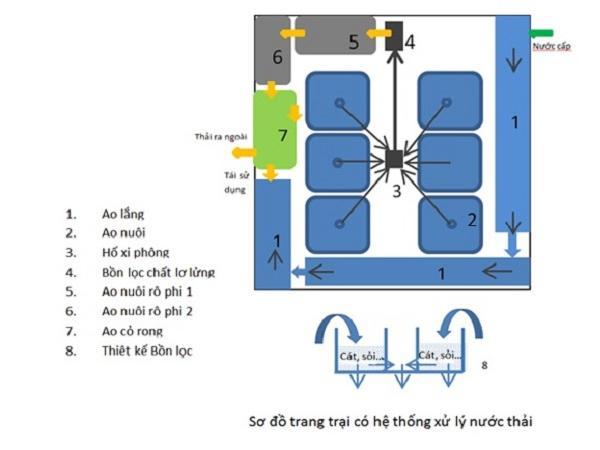 NT-Thiết kế hệ thống xử lý nước thải trong hệ thống trang trại nuôi tôm