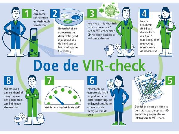 VIR Check giảm thiểu áp lực từ virus lên chuồng nuôi gia cầm