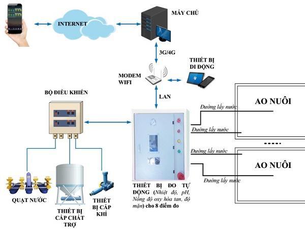 Bất ngờ với hệ thống giám sát, cảnh báo và điều khiển tự động chất lượng nước thủy sản